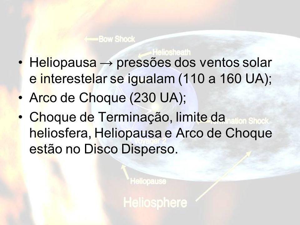 Heliopausa → pressões dos ventos solar e interestelar se igualam (110 a 160 UA);