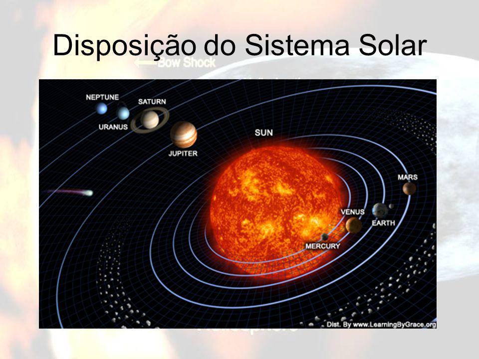 Disposição do Sistema Solar