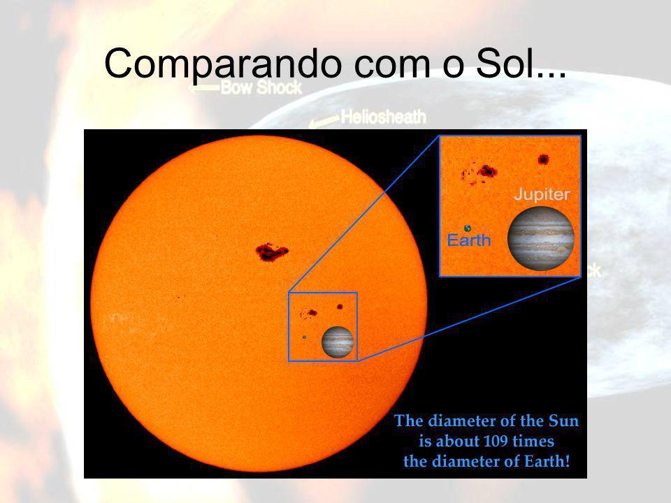 Comparando com o Sol... Comparação do tamanho do Sol, de Júpiter e da Terra.