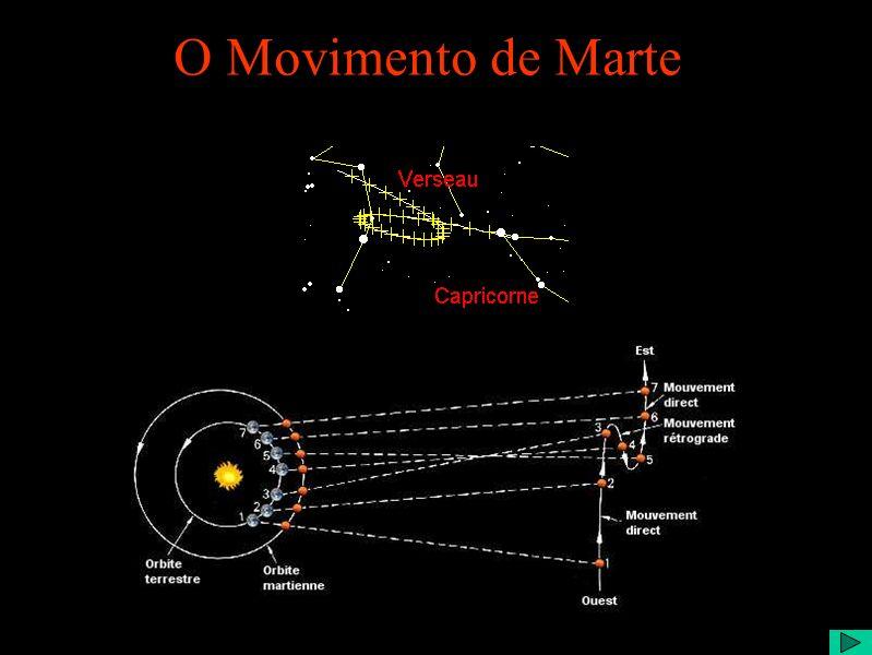 O Movimento de Marte