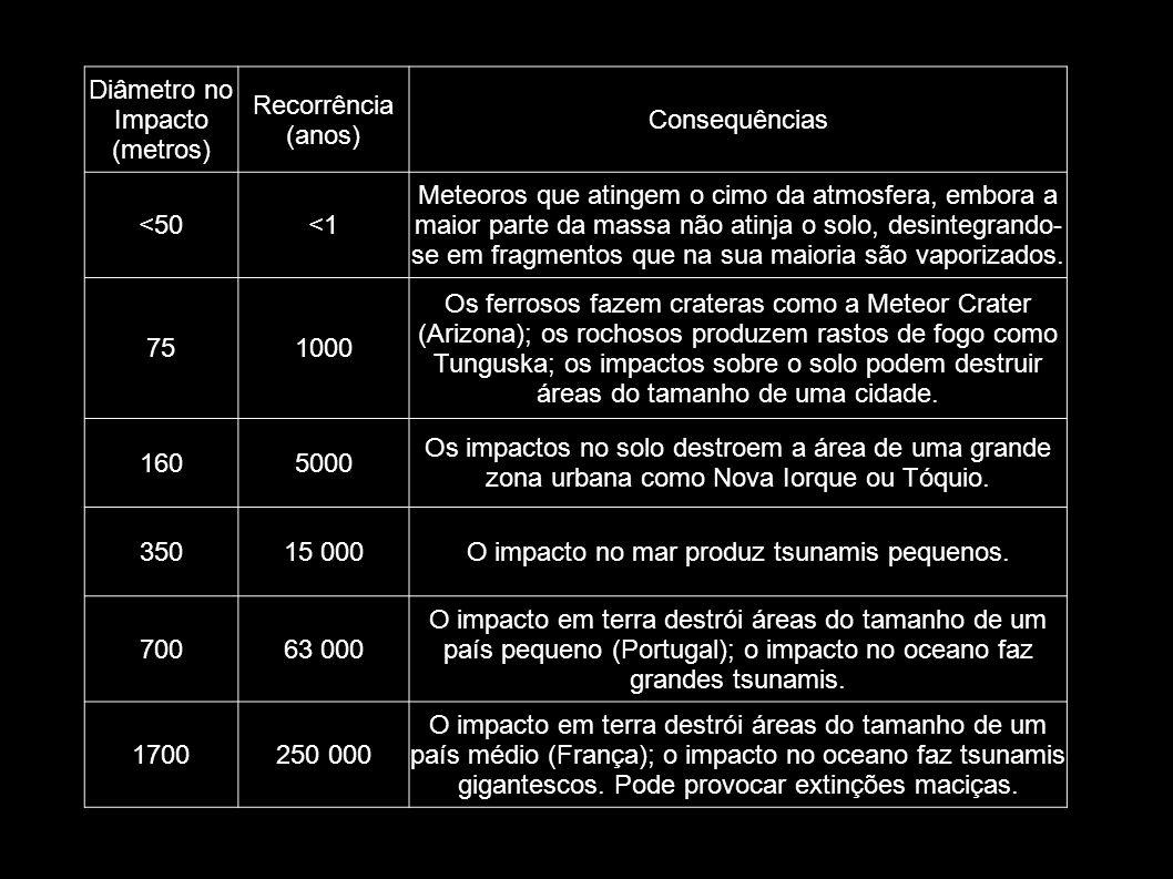 Diâmetro no Impacto (metros) Recorrência (anos) Consequências