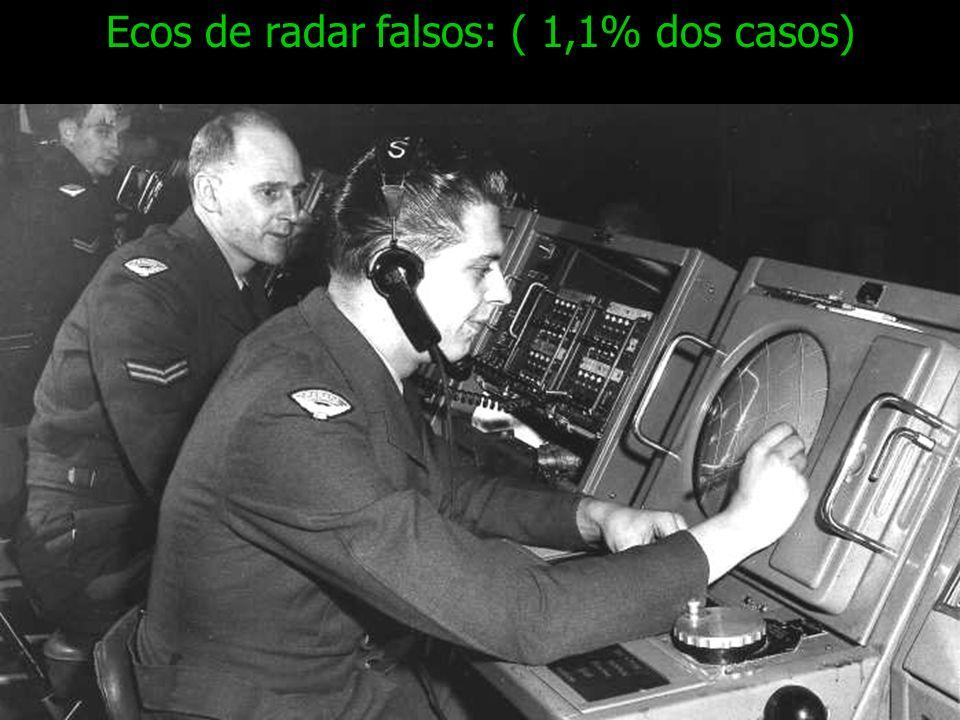 Ecos de radar falsos: ( 1,1% dos casos)