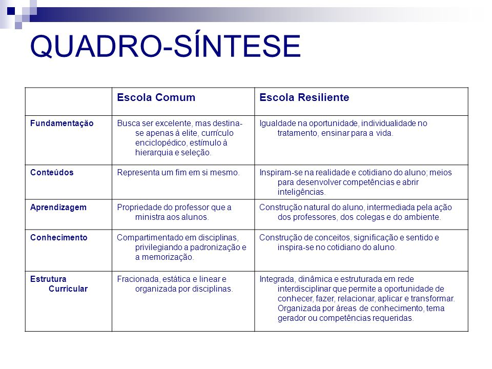 QUADRO-SÍNTESE Escola Comum Escola Resiliente Fundamentação