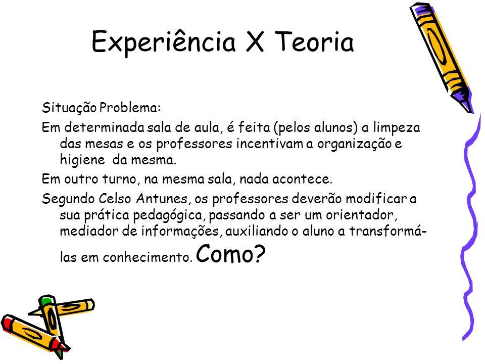 Experiência X Teoria Situação Problema: