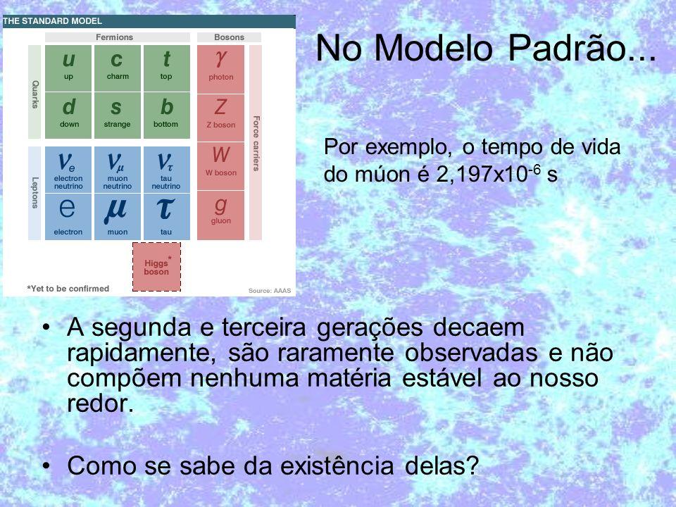 No Modelo Padrão... Por exemplo, o tempo de vida. do múon é 2,197x10-6 s.