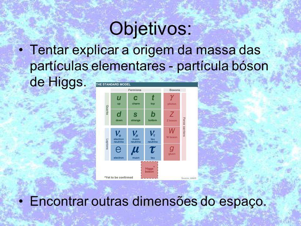 Objetivos: Tentar explicar a origem da massa das partículas elementares - partícula bóson de Higgs.