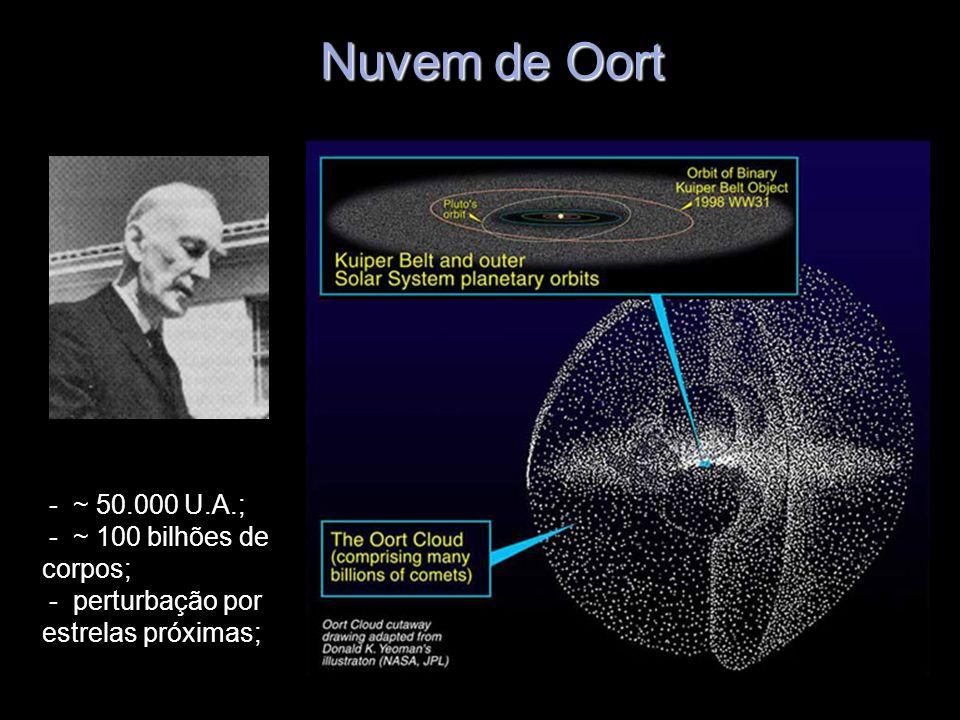 Nuvem de Oort- ~ 50.000 U.A.; - ~ 100 bilhões de corpos; - perturbação por estrelas próximas;