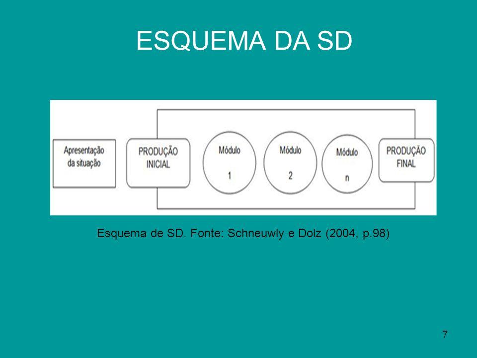 ESQUEMA DA SD Esquema de SD. Fonte: Schneuwly e Dolz (2004, p.98)