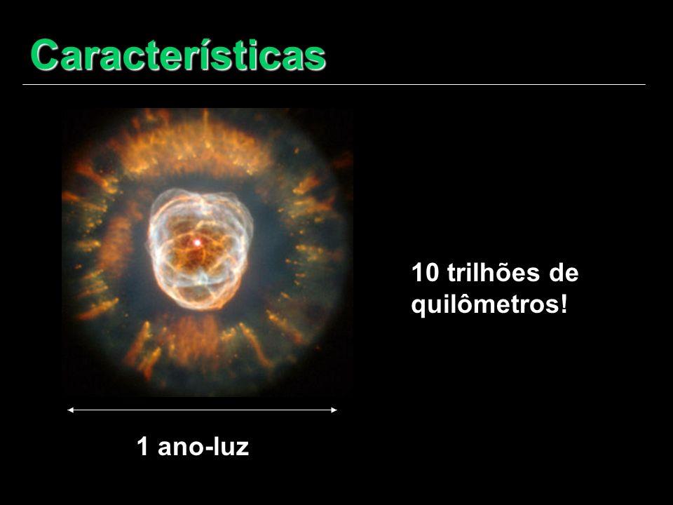 Características 10 trilhões de quilômetros! 1 ano-luz O termo