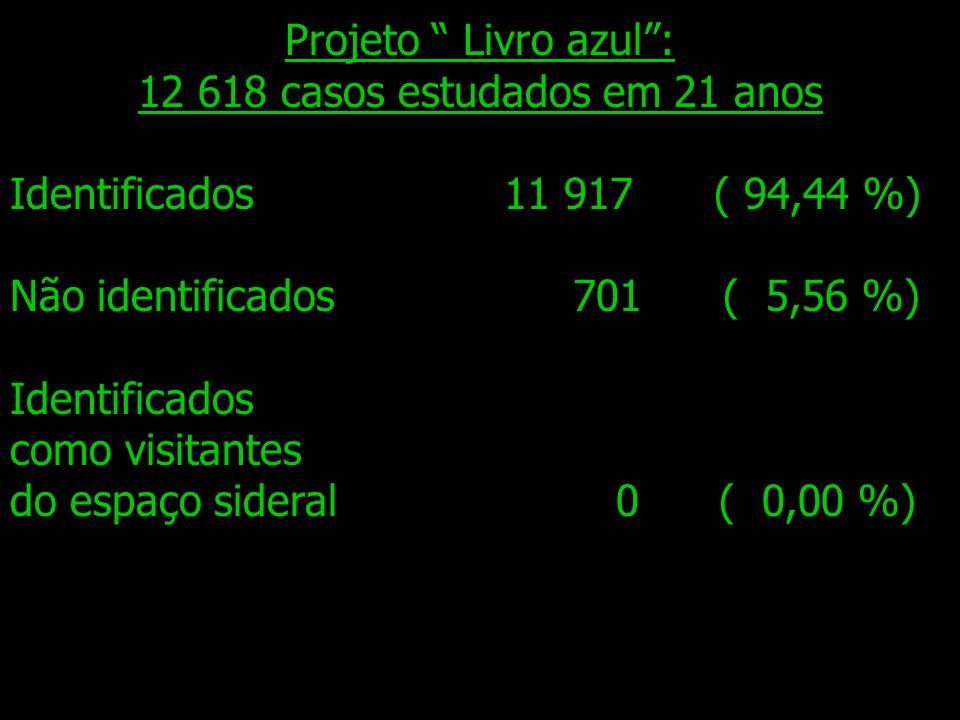 12 618 casos estudados em 21 anos