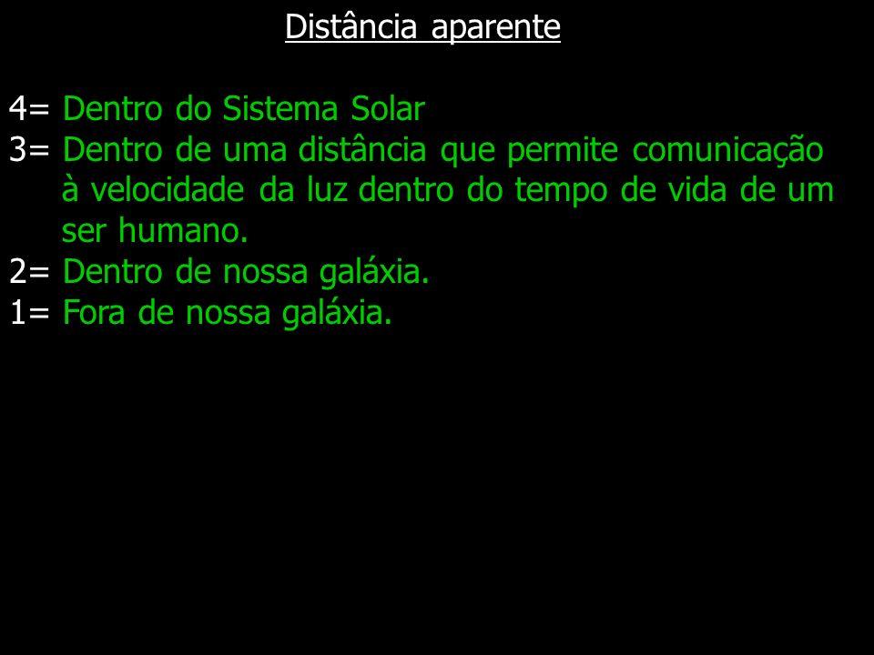 Distância aparente 4= Dentro do Sistema Solar. 3= Dentro de uma distância que permite comunicação.