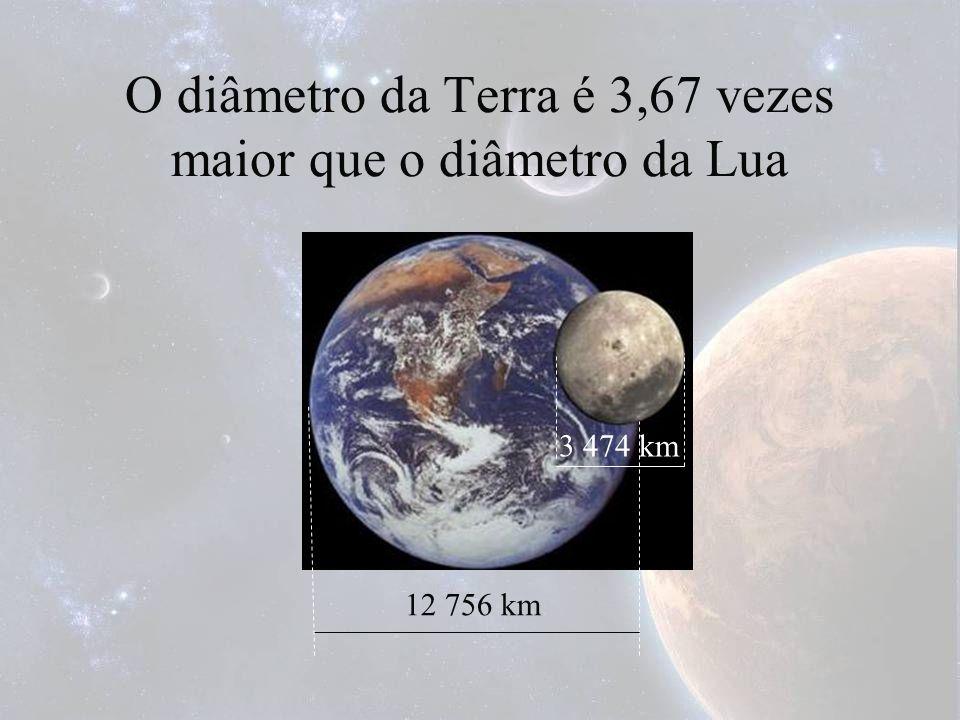 O diâmetro da Terra é 3,67 vezes maior que o diâmetro da Lua