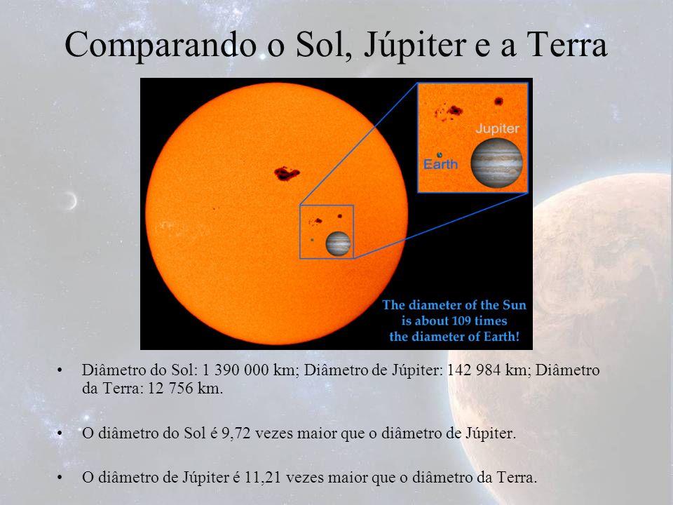 Comparando o Sol, Júpiter e a Terra