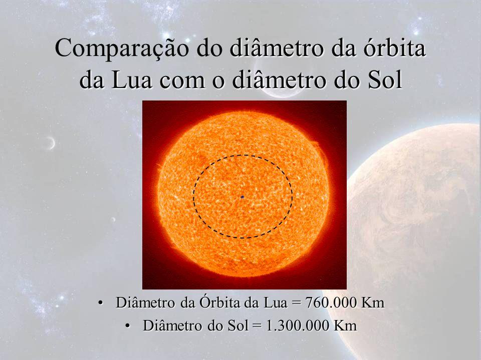 Comparação do diâmetro da órbita da Lua com o diâmetro do Sol