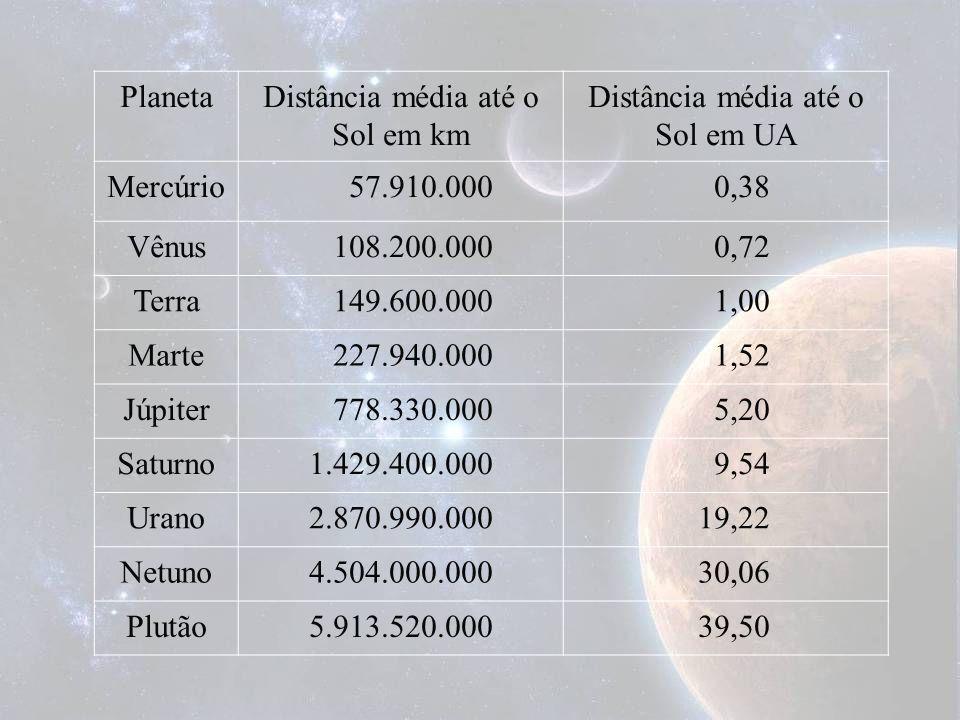 Distância média até o Sol em km Distância média até o Sol em UA