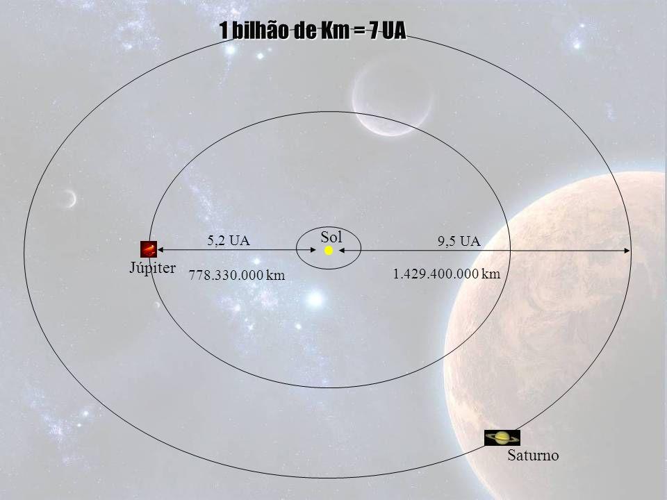 1 bilhão de Km = 7 UA Sol Júpiter Saturno 5,2 UA 9,5 UA 778.330.000 km