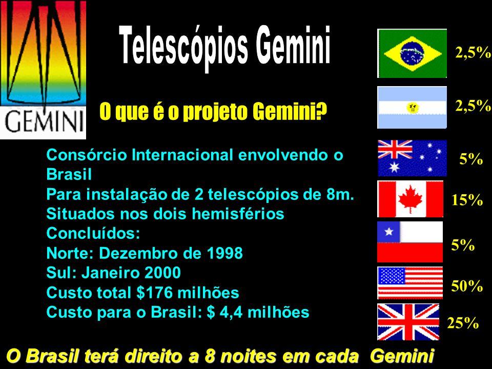 O Brasil terá direito a 8 noites em cada Gemini