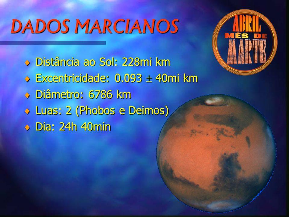 DADOS MARCIANOS Distância ao Sol: 228mi km
