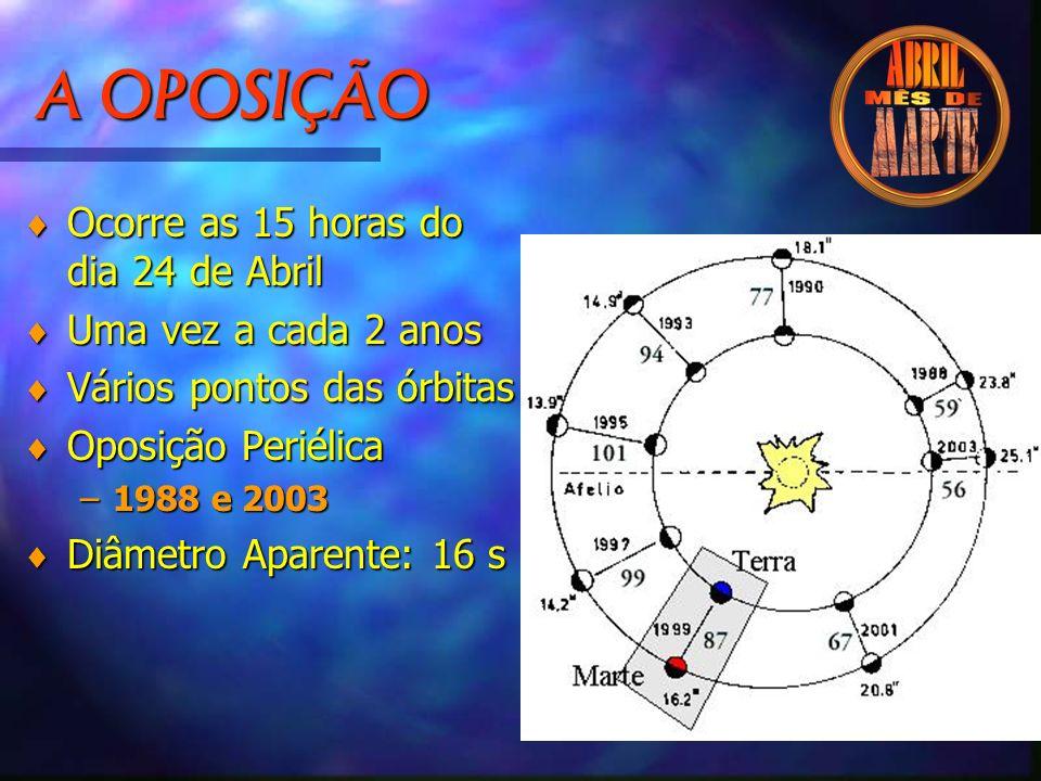 A OPOSIÇÃO Ocorre as 15 horas do dia 24 de Abril Uma vez a cada 2 anos