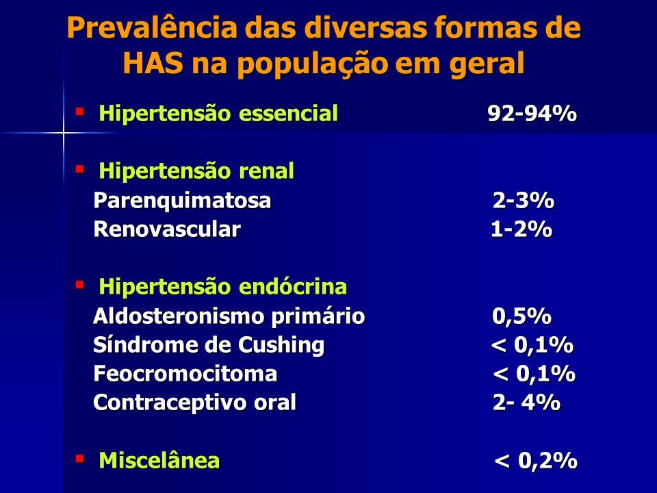 Prevalência das diversas formas de HAS na população em geral