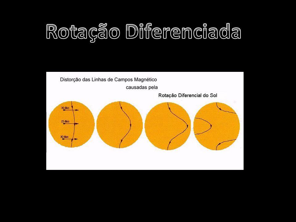 Rotação Diferenciada