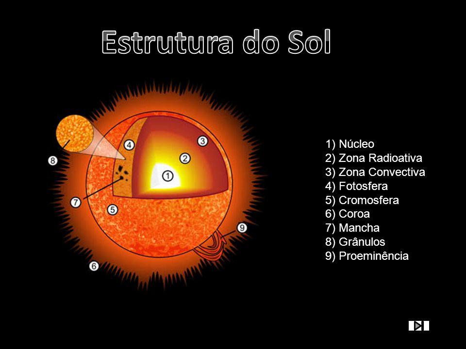 Estrutura do Sol 1) Núcleo 2) Zona Radioativa 3) Zona Convectiva