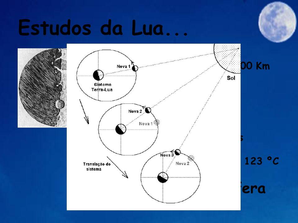 Estudos da Lua...