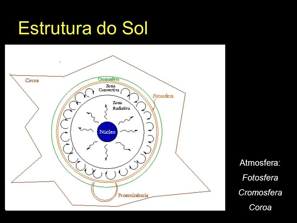 Estrutura do Sol (fração do Raio Solar) Núcleo: 25% Zona Radiativa: