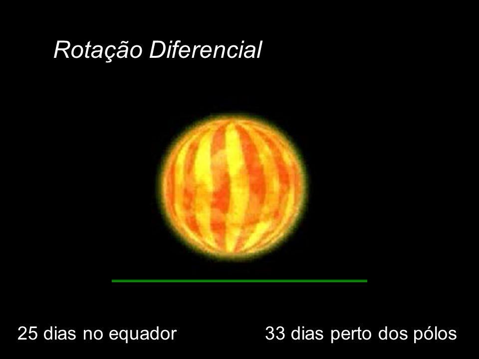Rotação Diferencial 25 dias no equador 33 dias perto dos pólos