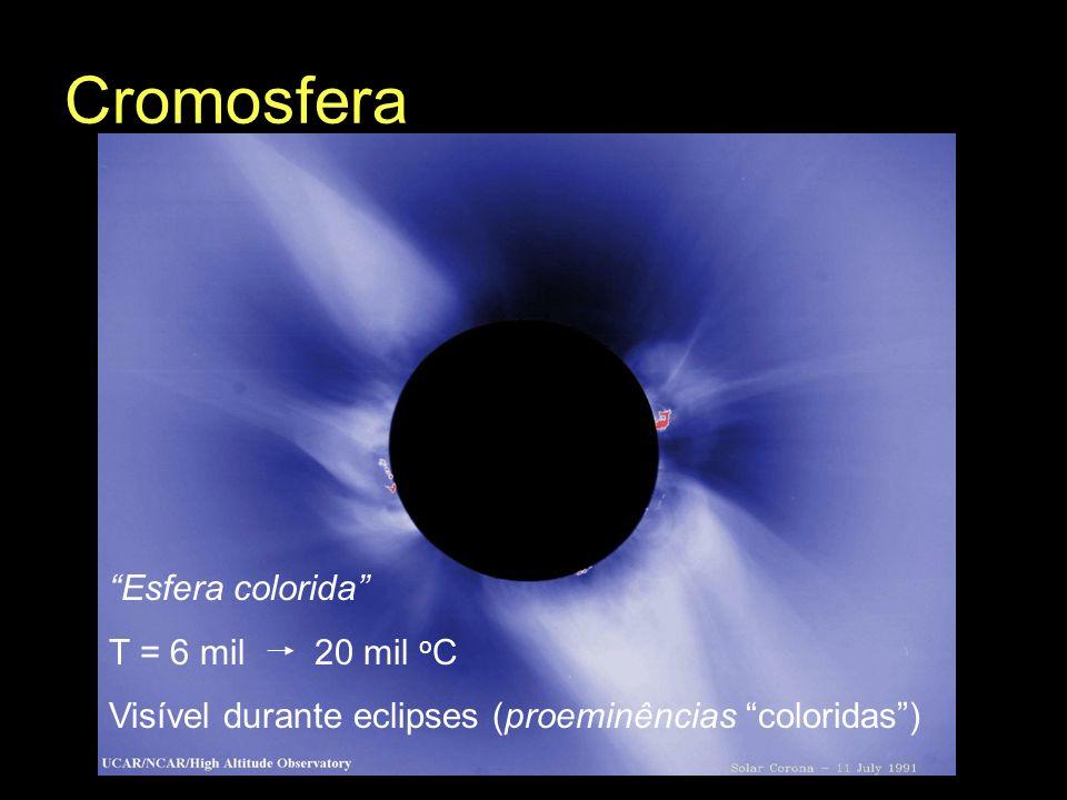 Cromosfera Esfera colorida T = 6 mil 20 mil oC