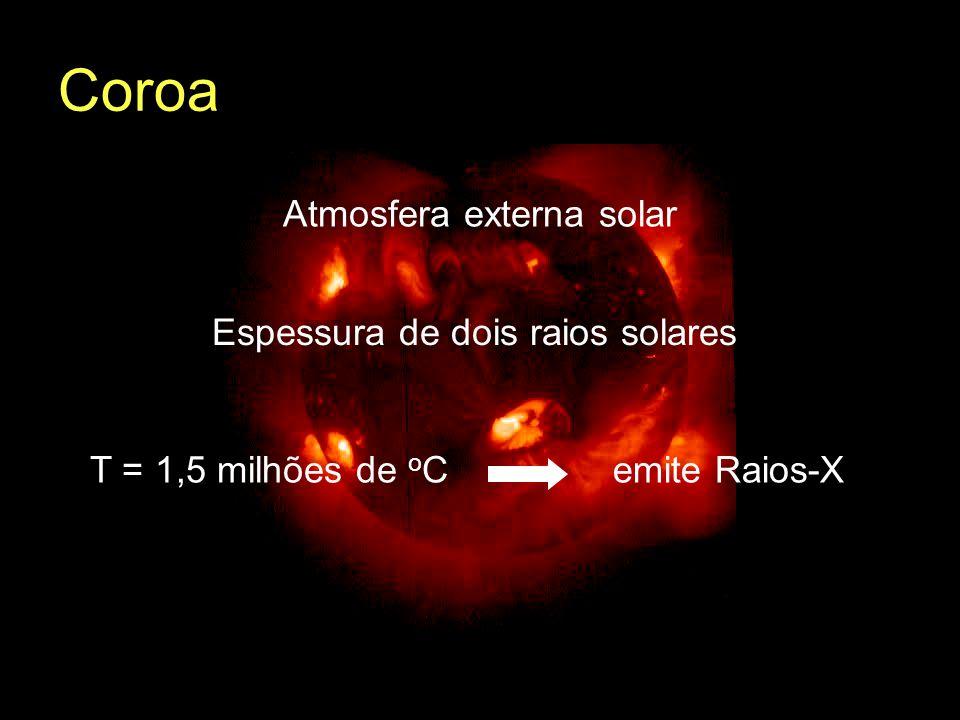 Coroa Atmosfera externa solar Espessura de dois raios solares
