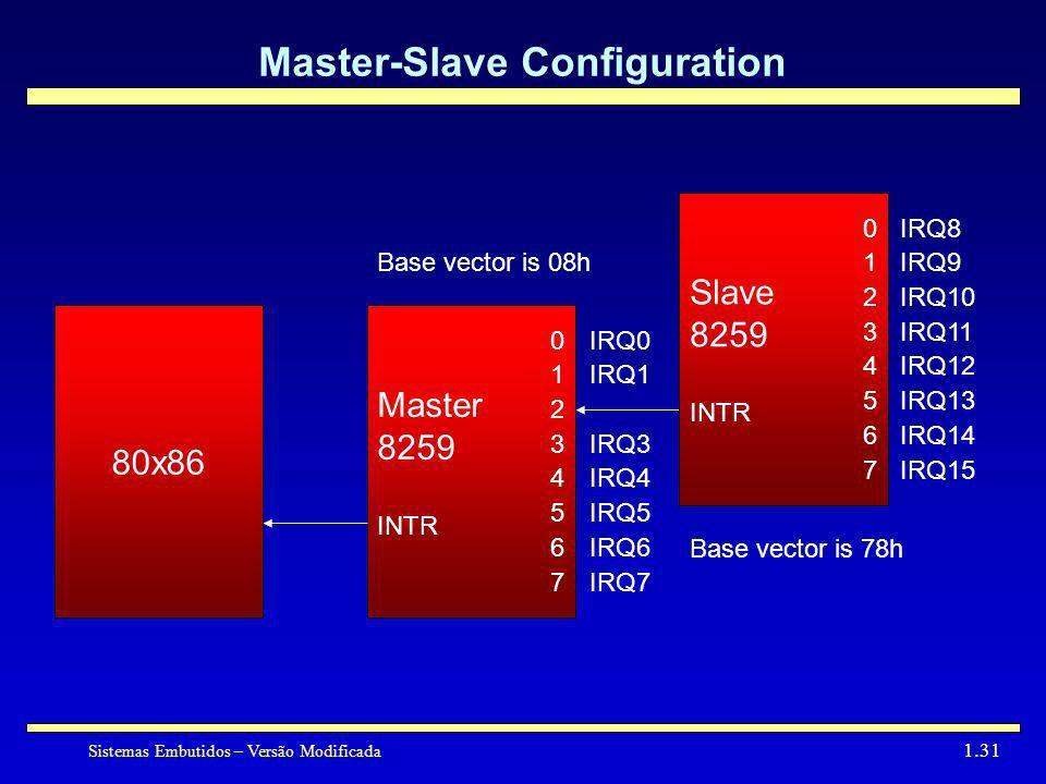 Master-Slave Configuration