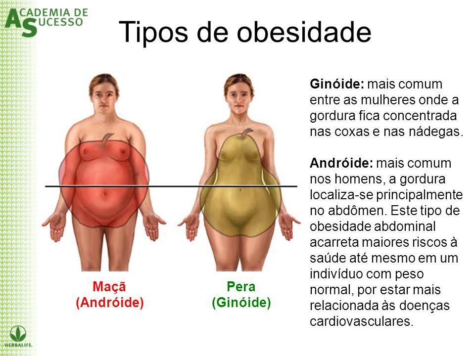 Tipos de obesidade Ginóide: mais comum entre as mulheres onde a gordura fica concentrada nas coxas e nas nádegas.