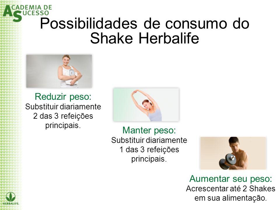 Possibilidades de consumo do Shake Herbalife