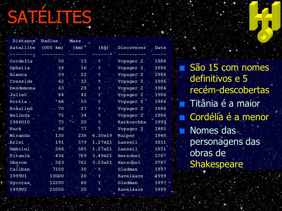 SATÉLITES São 15 com nomes definitivos e 5 recém-descobertas