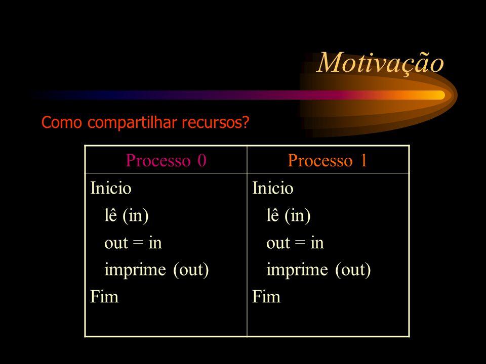 Motivação Processo 0 Processo 1 Inicio lê (in) out = in imprime (out)
