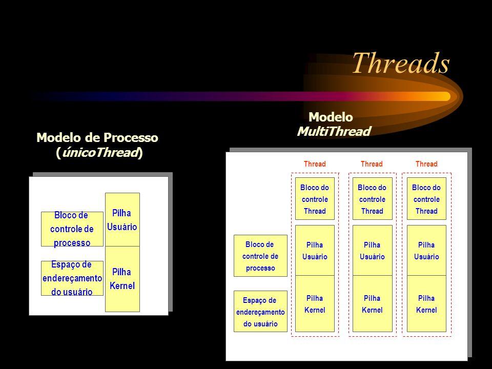 Threads Modelo MultiThread Modelo de Processo (únicoThread) Pilha