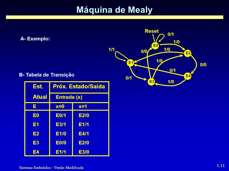Máquina de Mealy Est. Próx. Estado/Saída Atual Entrada (x) Reset