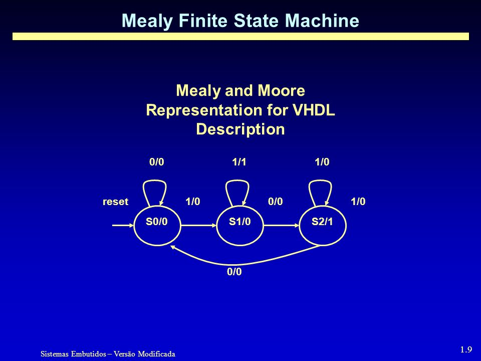 Mealy Finite State Machine