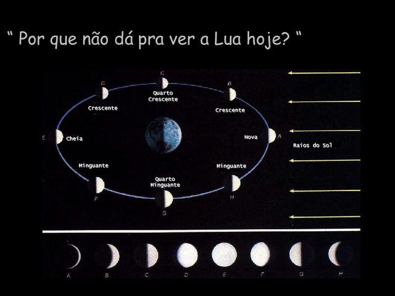 Diapositivo Visual Por que não dá pra ver a Lua hoje