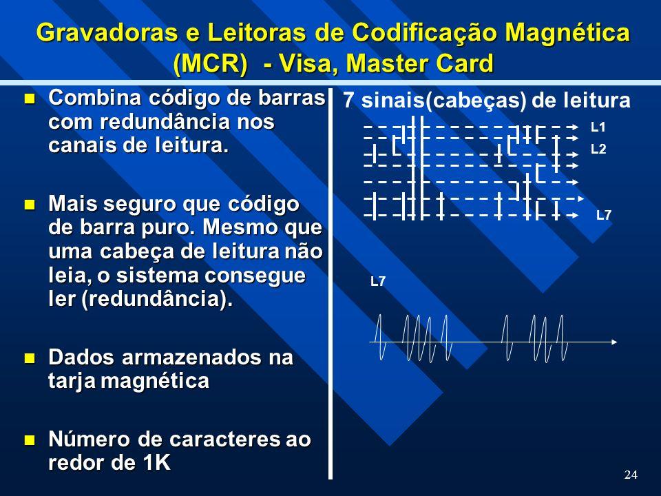 Gravadoras e Leitoras de Codificação Magnética (MCR) - Visa, Master Card