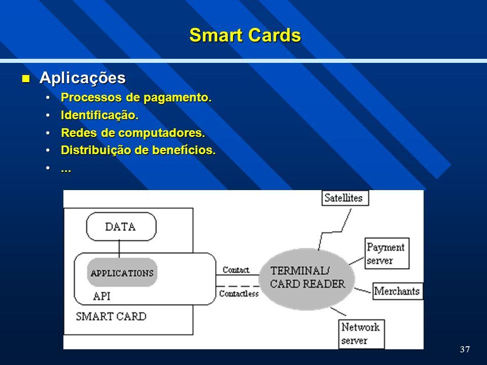 Smart Cards Aplicações Processos de pagamento. Identificação.