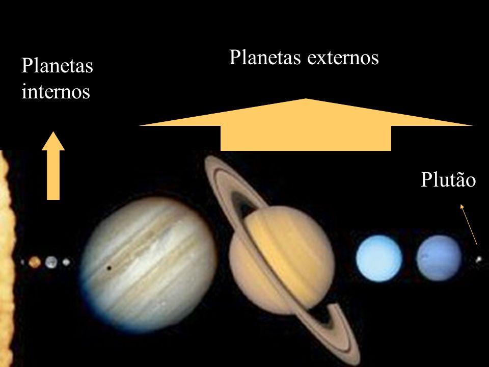 Planetas externos Planetas internos Plutão
