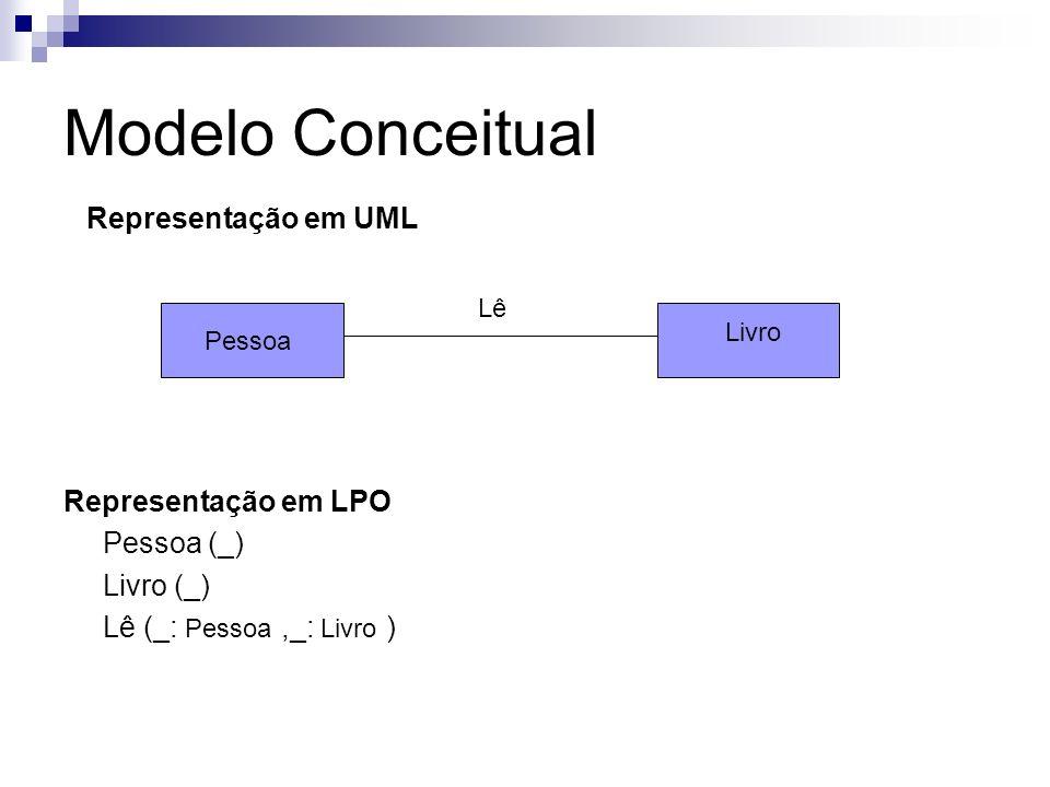 Modelo Conceitual Representação em UML Representação em LPO Pessoa (_)