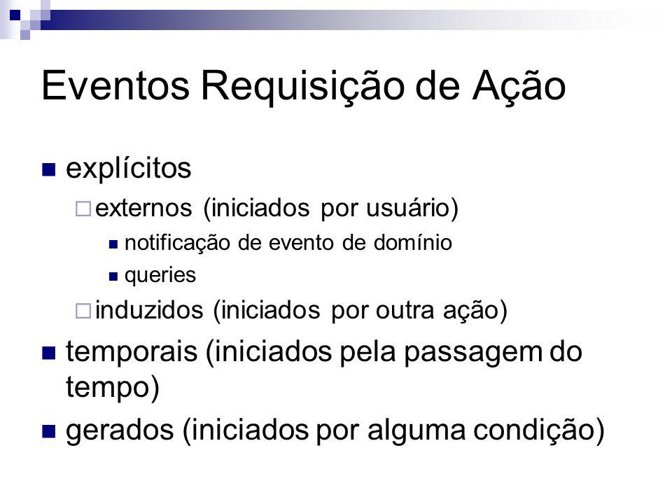 Eventos Requisição de Ação