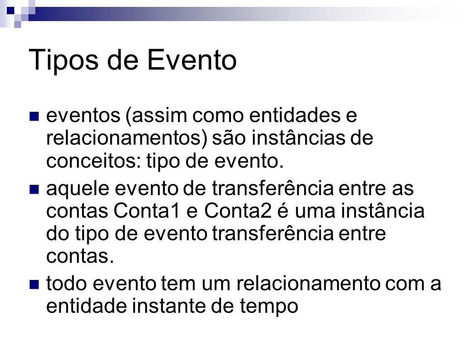 Tipos de Evento eventos (assim como entidades e relacionamentos) são instâncias de conceitos: tipo de evento.