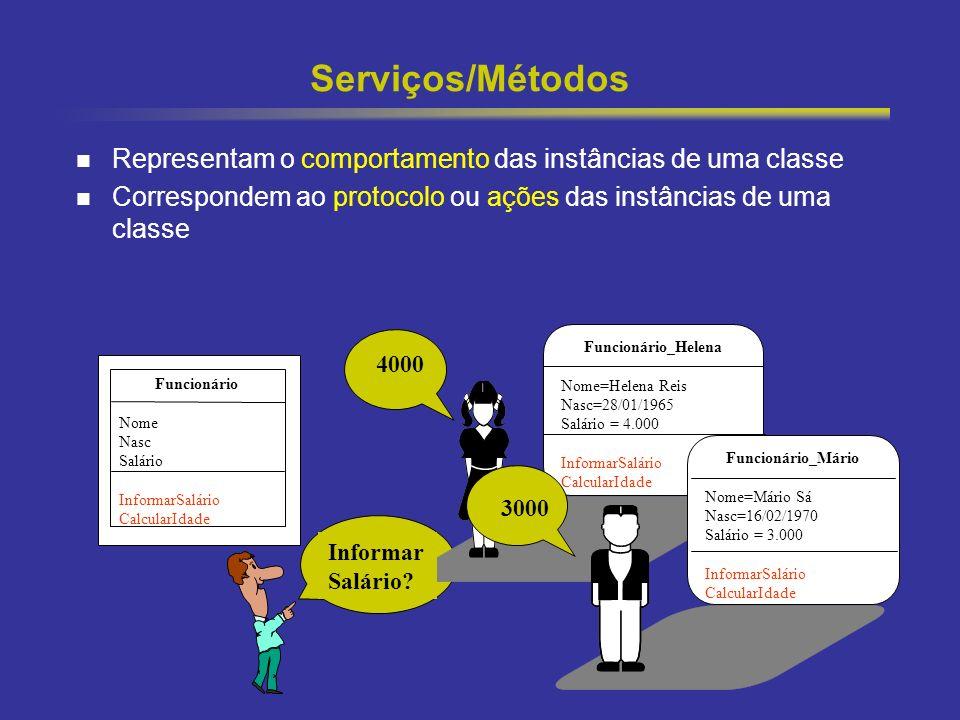 Serviços/Métodos Representam o comportamento das instâncias de uma classe. Correspondem ao protocolo ou ações das instâncias de uma classe.