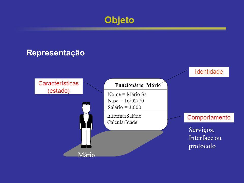 Objeto Representação Serviços, Interface ou protocolo Mário Identidade