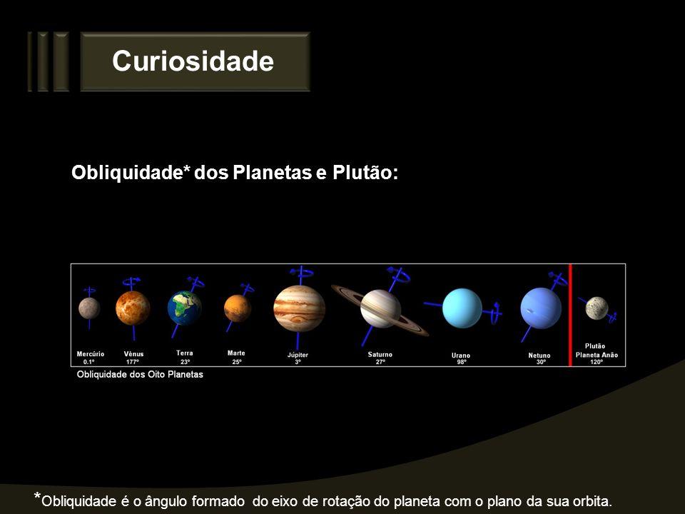 Curiosidade Obliquidade* dos Planetas e Plutão: