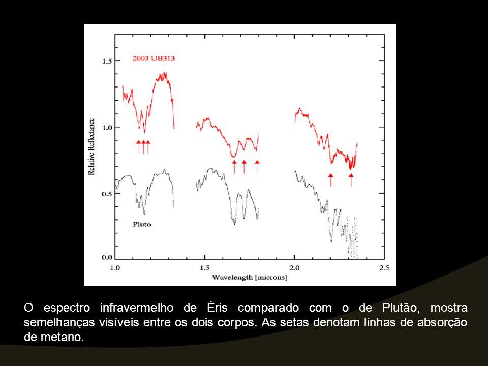 O gráfico mostra que o espectro infravermelho de Éris comparado com o de Plutão, têm semelhanças.
